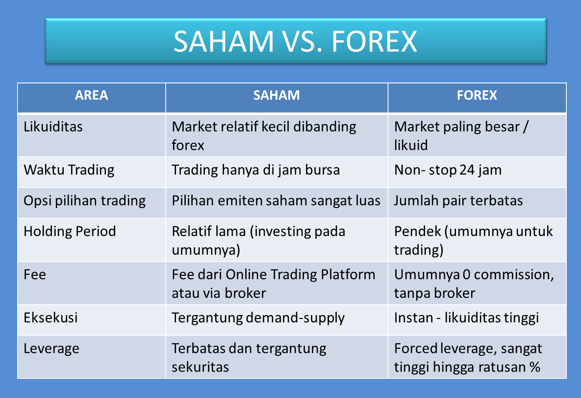 forex vs stocks