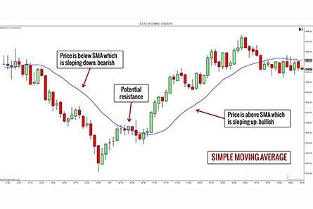 Moving Average Teknikal Analisis